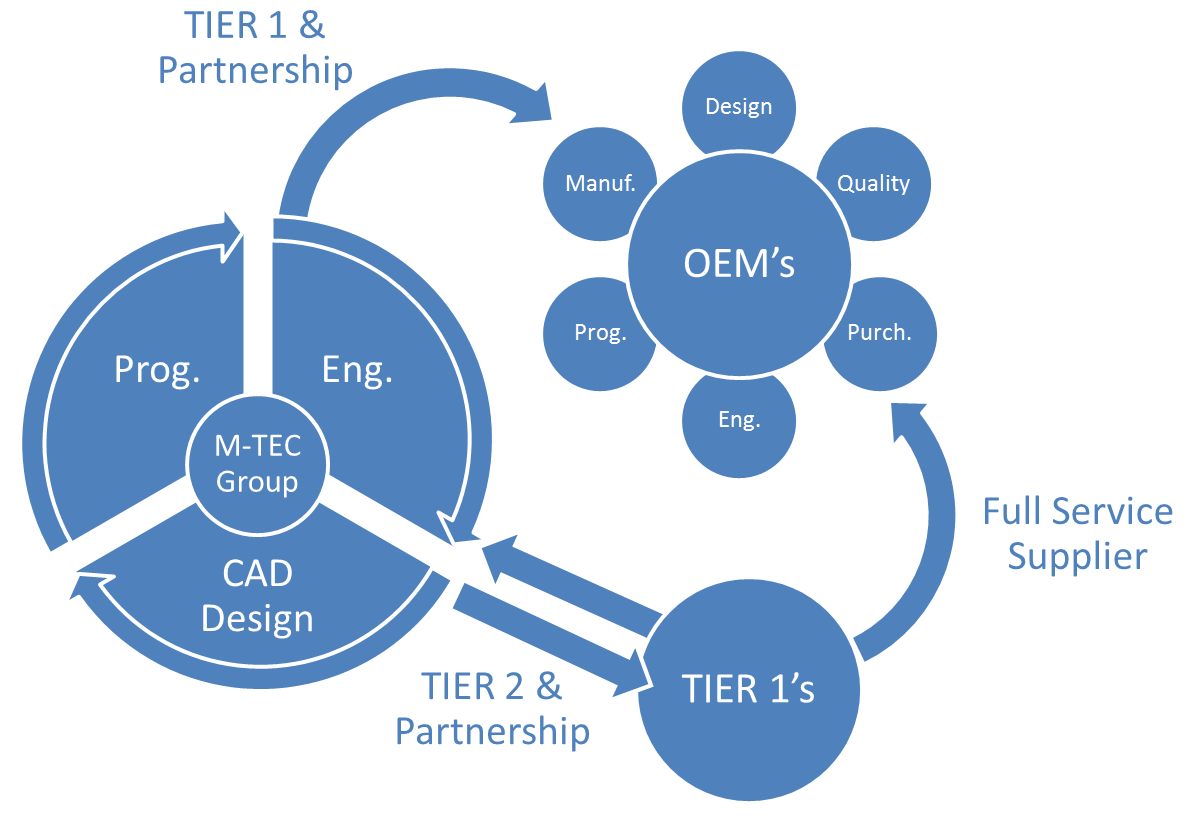 141126 - M-TEC RELATIONSHIP GRAPHIC
